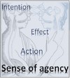 Underlying mechanisms of the sense of agency (SoA); ?>